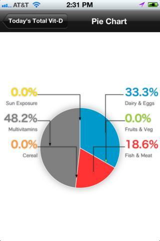 e2times overview percentage