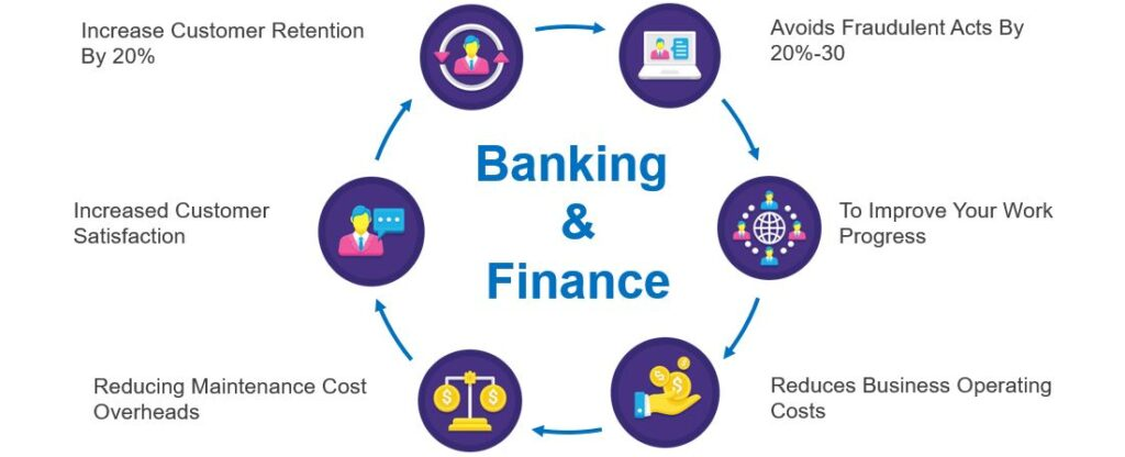 AI uses in banking and finance industry