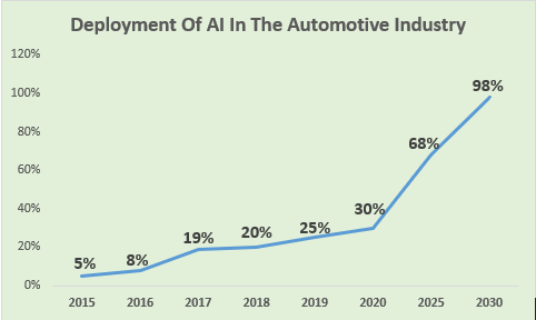 Deployment of AI in the Automotive Industry