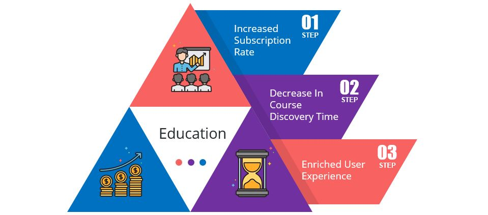 education-1-industry