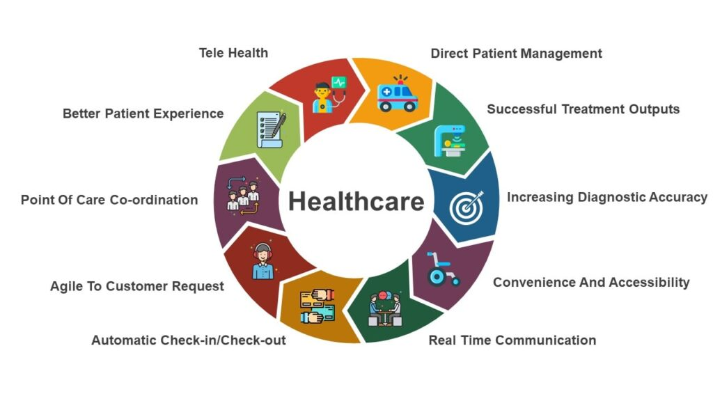 healthcare 2 industry