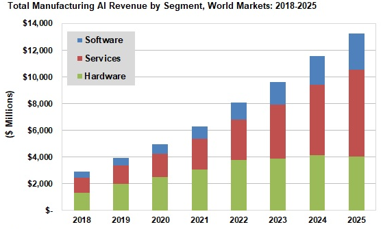 Manufacturing AI revenue segment