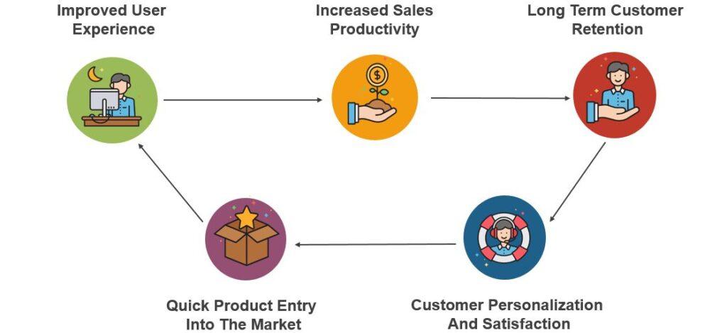 ecommerce--industry